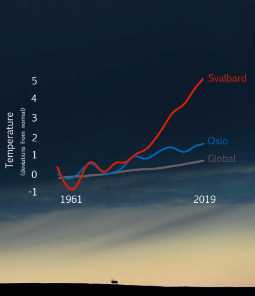 Grafico delle temperature, mostra il cambiamento nell'Artico, ma anche quello globale.